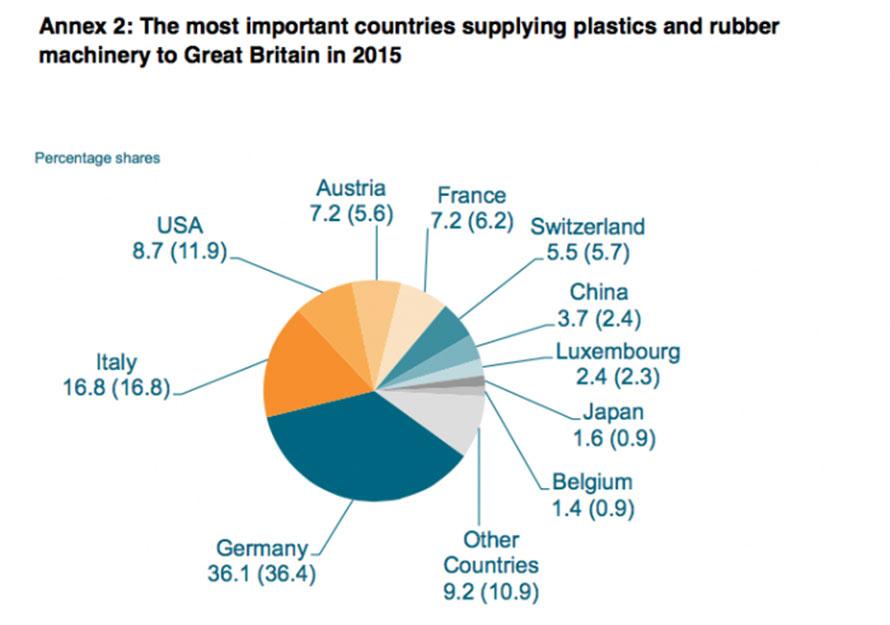 I macchinari per la produzione di plastiche in Europa non sono state influenzate dalla Brexit